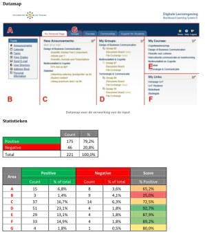 Kwantitatieve evaluatie: resultaten